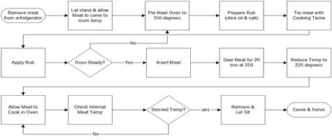 Detailed Business Process Map