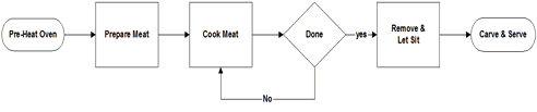 simple process map examples koni polycode co