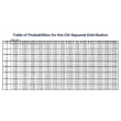 Probability Distribution Table - Chi-Square Distribution
