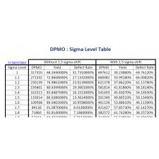DPMO-Sigma Level Table