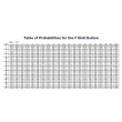 Probability Distribution Table - F Distribution