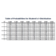Probability Distribution Table - Students t Distribution