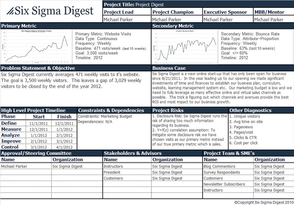 six sigma digest blog